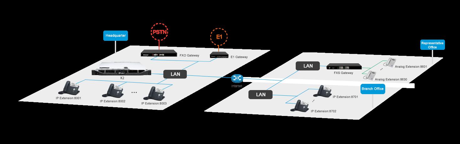 single site or multi-site solution