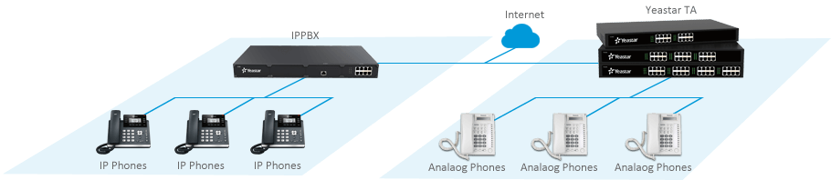 Analog Extensions for IP-PBX