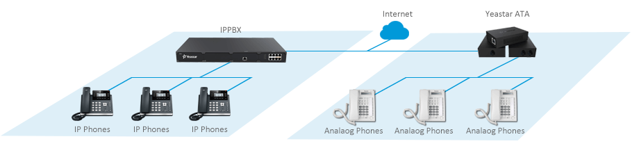 Analog Extensions for IP-PBX-ATA