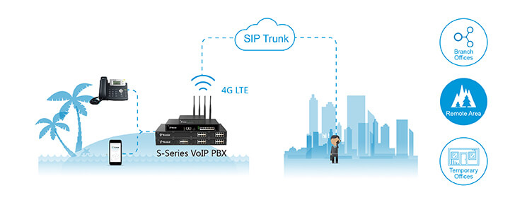 Yeastar Blog | Yeastar 4G Wireless S-Series VoIP PBX is Now Available