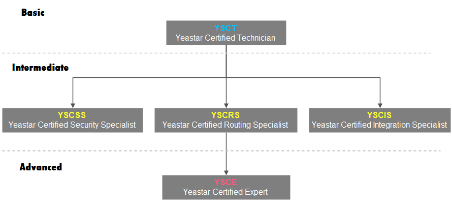 Yeastar Academy Technical Training System