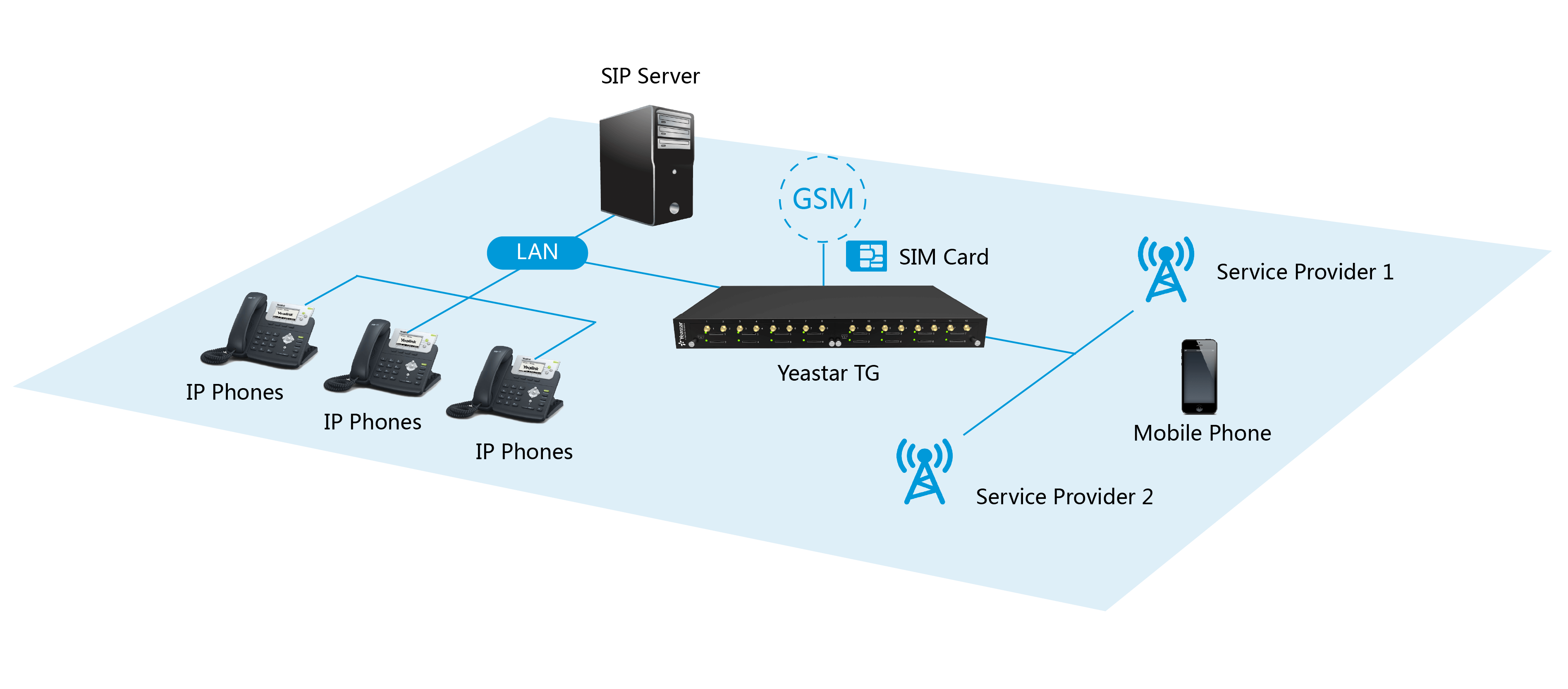 VoIP GSM Gateways | VoIP 3G Gateways | VoIP 4G Gateways
