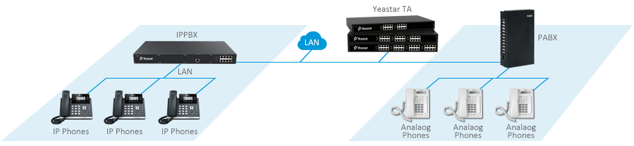 Connect Legacy Equipment with IP-PBX