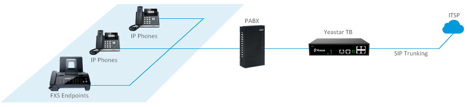 Connect Legacy Equipment with SIP Trunkings