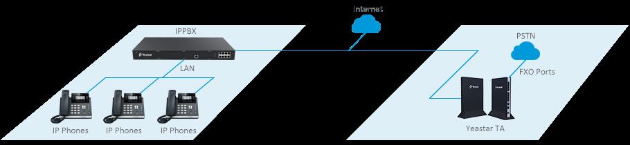PSTN Trunking for IP-PBX