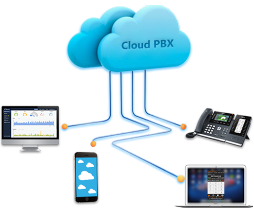 cloud pbx phone system