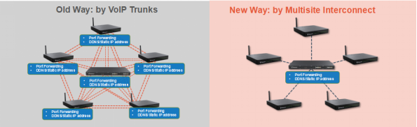 SIP Trunking VS Yeastar Multisite Interconnect