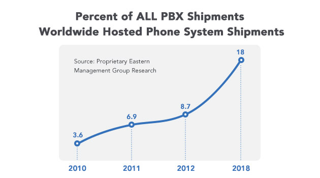 2018 Hosted Phone System