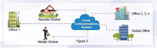 Cloud Branch Office Solution