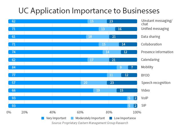 UC Applicance Importance