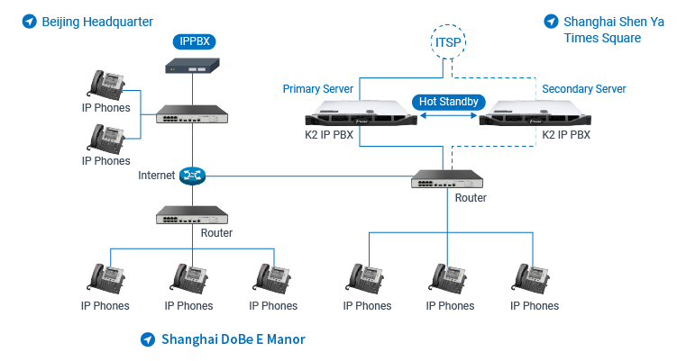 Meituan Shanghai Branch