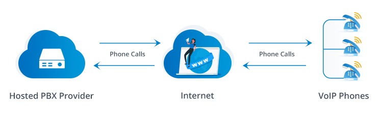 How does Hosted PBX works