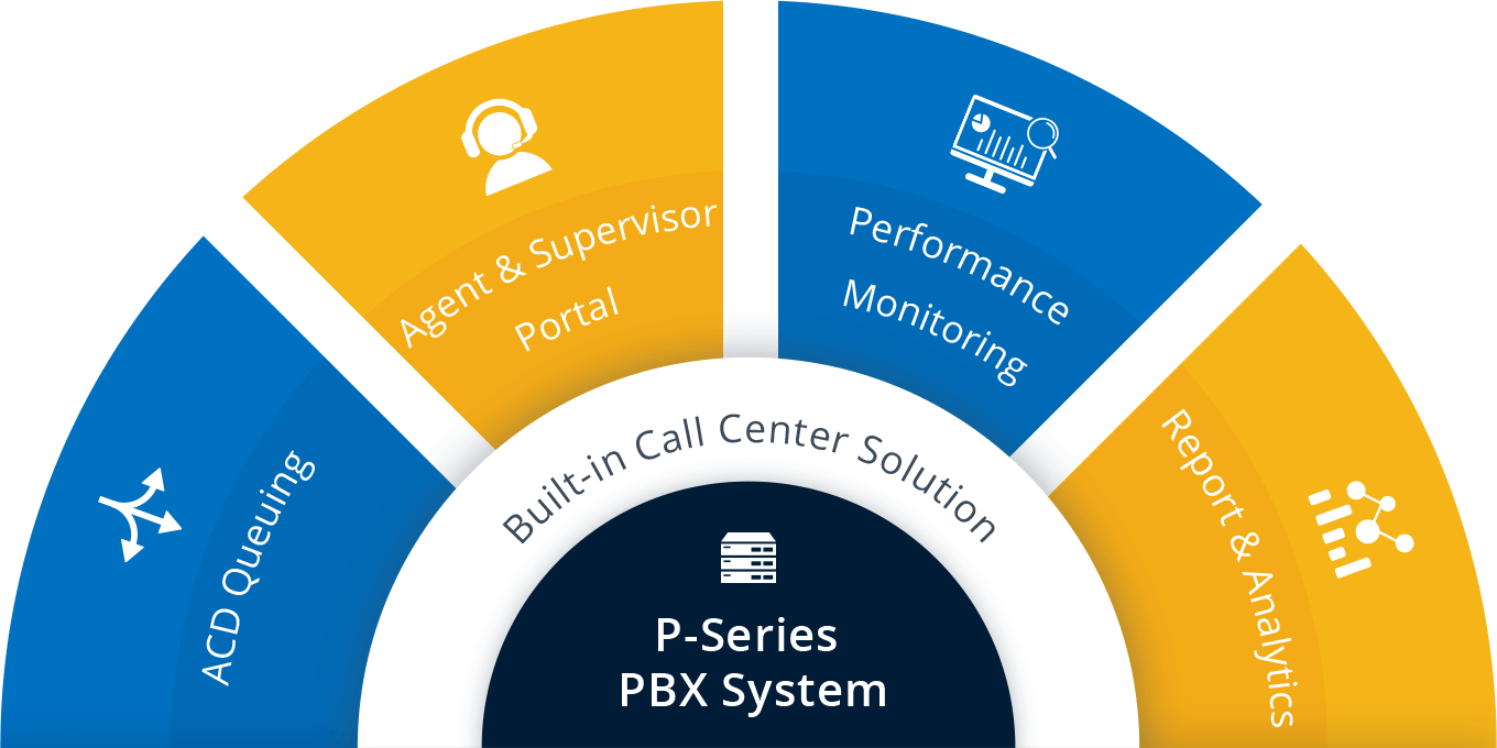PBX Plus More