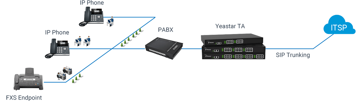 Connect Legacy PBX with SIP Trunkings