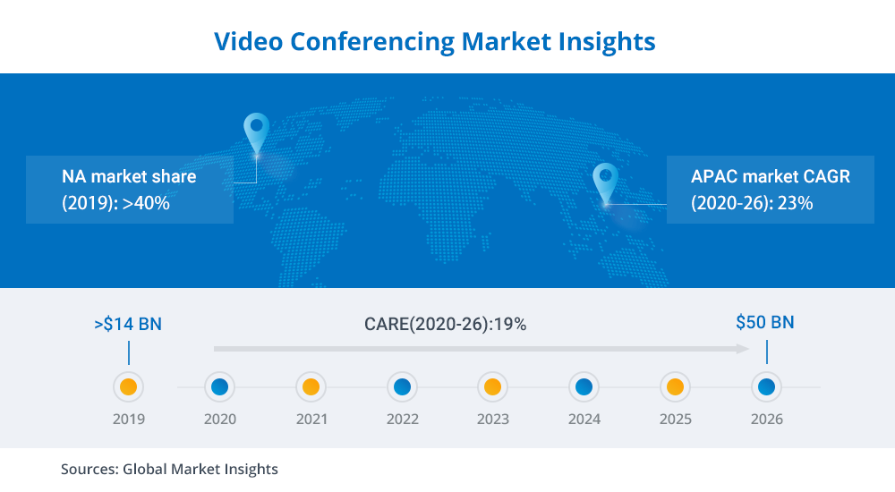Video Conferening Market Insight. Source: Global Market Insights