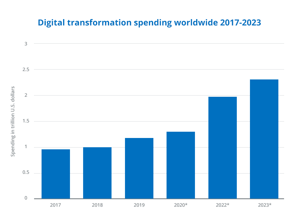 Digital transformation spending worldwide 2017-2023