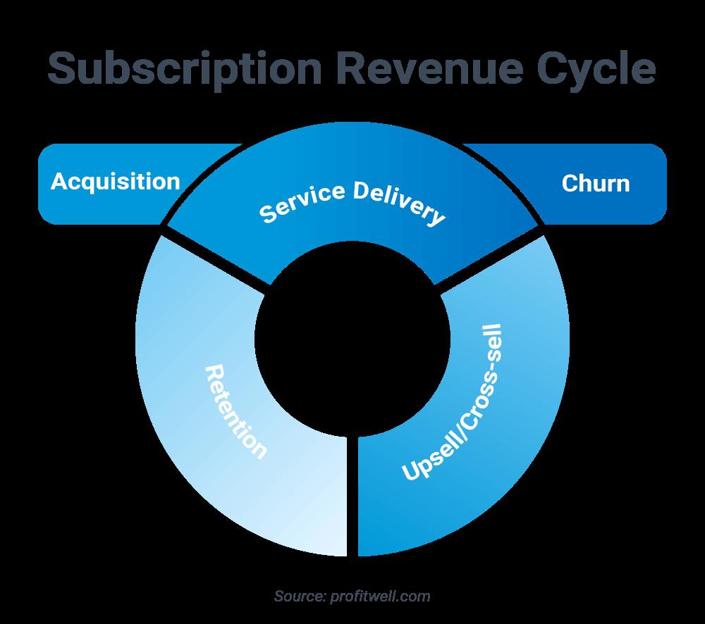 Subscription Revenue Cycle