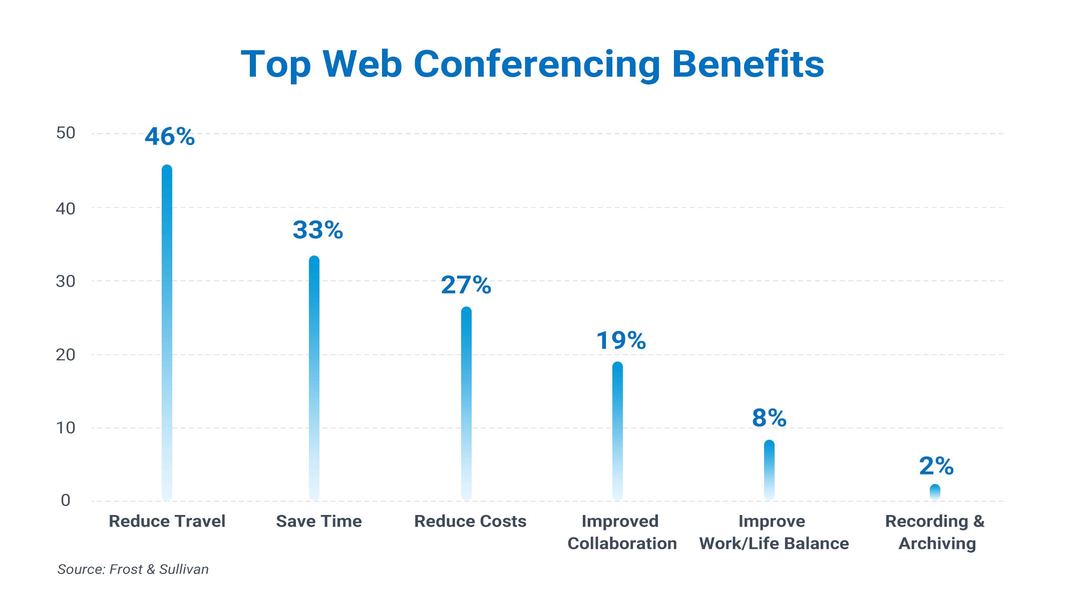Top Web Conferencing Benefits