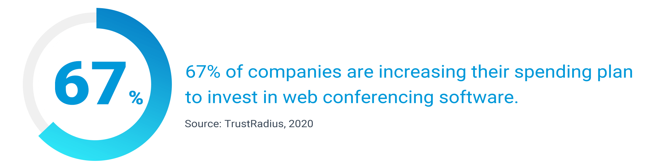 Web Conferencing Growth