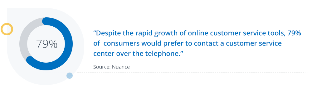 Despite the rapid growth of online customer service tools, 79% of consumers would prefer to contact a customer service center over the telephone.