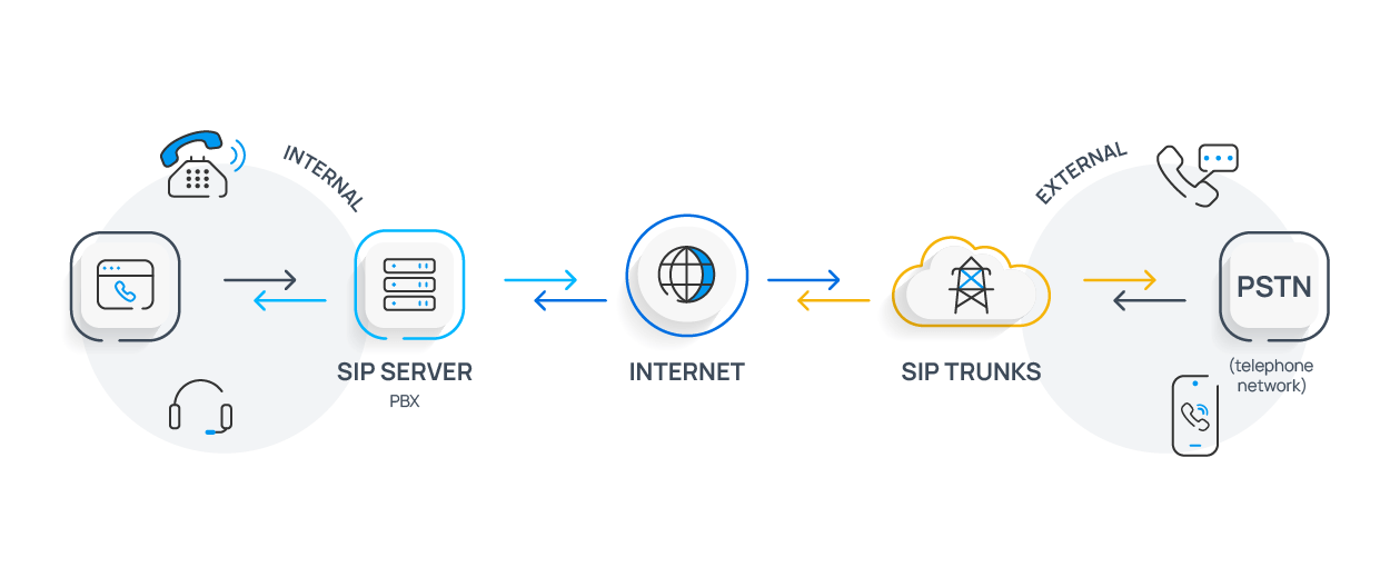 SIP Server