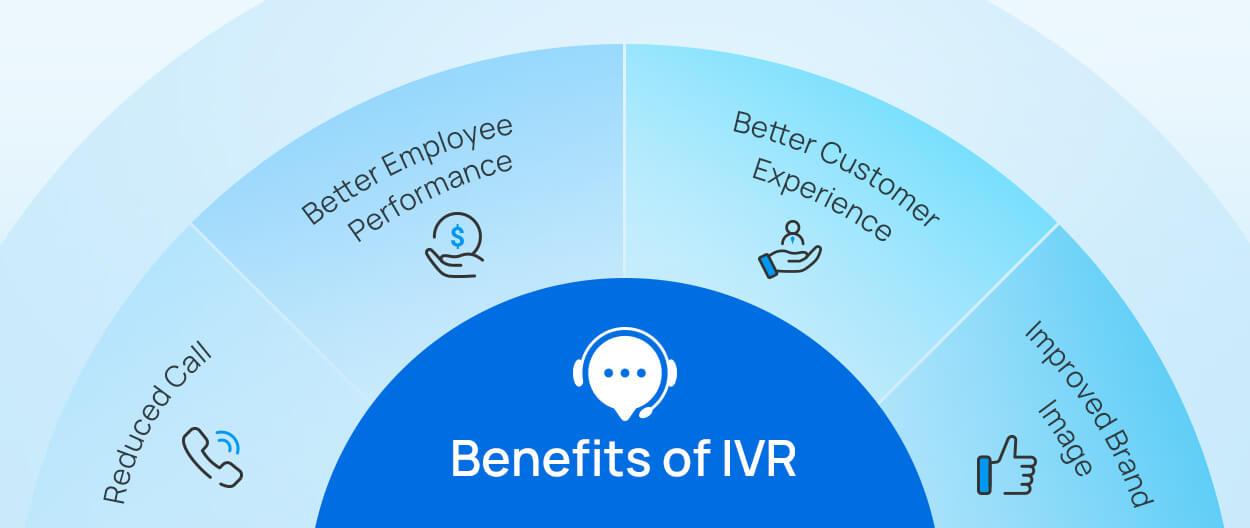 IVR benefit